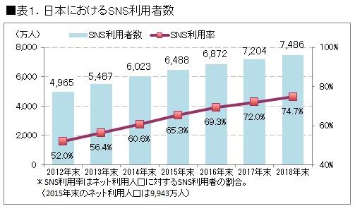 ICT総研|市場調査・マーケティ...