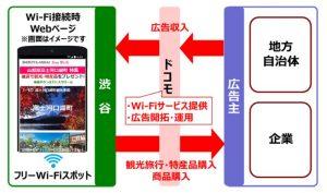 【業界トピックス】NTTドコモ、広告を表示するフリーWi-Fi「アドWi-Fi」渋谷区で本格提供開始