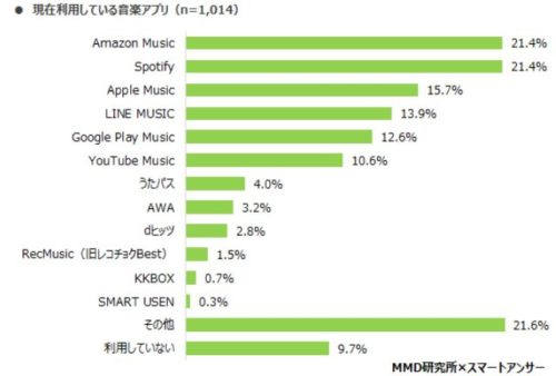 【業界トピックス】利用している音楽アプリの上位は「Amazon Music」「Spotify」次いで「Apple Music」