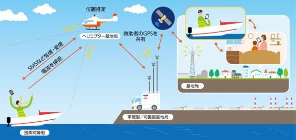 【業界トピックス】災害時のヘリコプターの基地局化実証、au商用網を活用した通信確保に成功ーKDDI